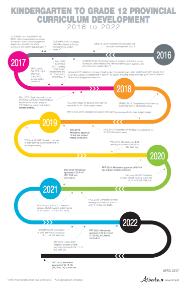Curriculum Development Milestones